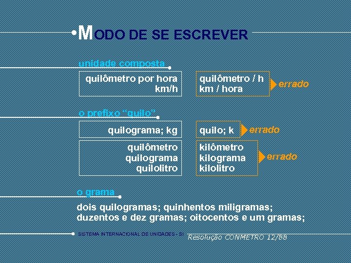 • MODO DE SE ESCREVER unidade composta quilômetro por hora km/h quilômetro /