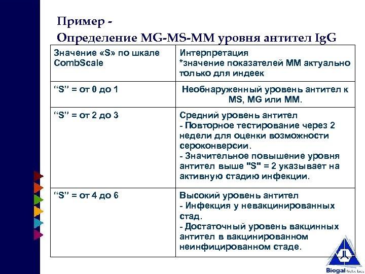 "Пример Определение MG-MS-ММ уровня антител Ig. G Значение «S» по шкале Comb. Scale ""S"""