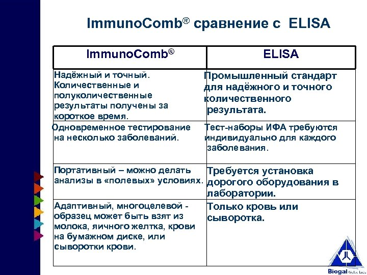 Immuno. Comb® сравнение с ELISA Immuno. Comb® Надёжный и точный. Количественные и полуколичественные результаты