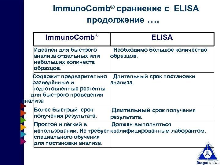 Immuno. Comb® сравнение с ELISA продолжение …. Immuno. Comb® Идеален для быстрого анализа отдельных