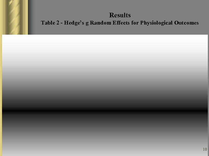 Results Table 2 - Hedge's g Random Effects for Physiological Outcomes 10