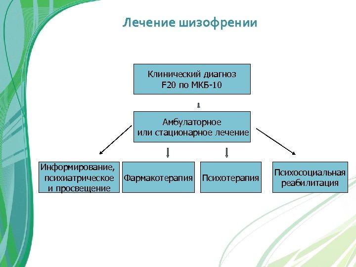 Лечение шизофрении Клинический диагноз F 20 по МКБ-10 Амбулаторное или стационарное лечение Информирование, психиатрическое