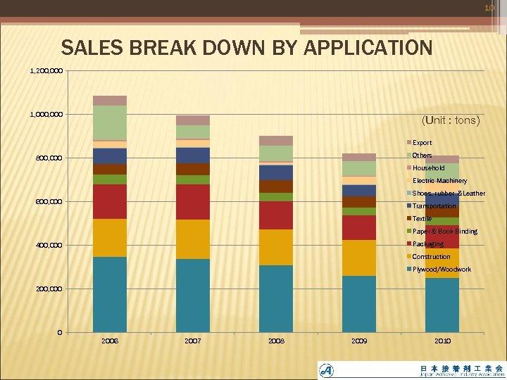 10 SALES BREAK DOWN BY APPLICATION 1, 200, 000 1, 000 (Unit : tons)