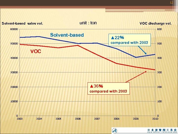 12 unit : ton Solvent-based sales vol. VOC discharge vol. 60000 600 Solvent-based ▲