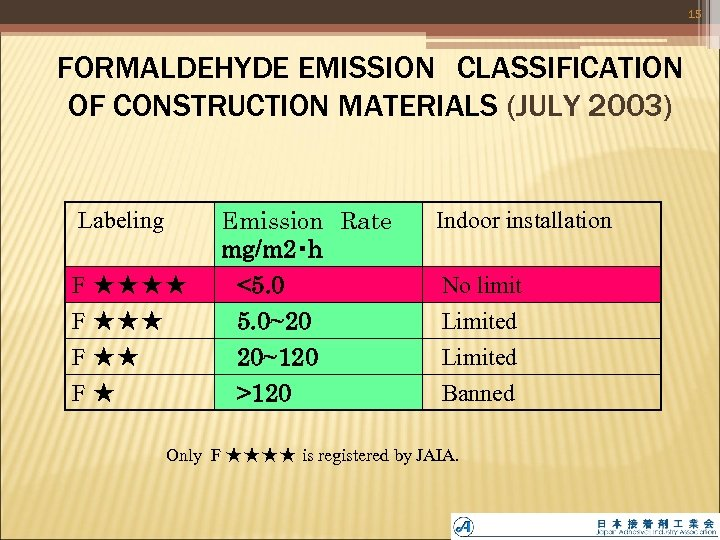 15  FORMALDEHYDE EMISSION CLASSIFICATION   OF CONSTRUCTION MATERIALS (JULY 2003)  Labeling Emission Rate mg/m 2・h Indoor installation