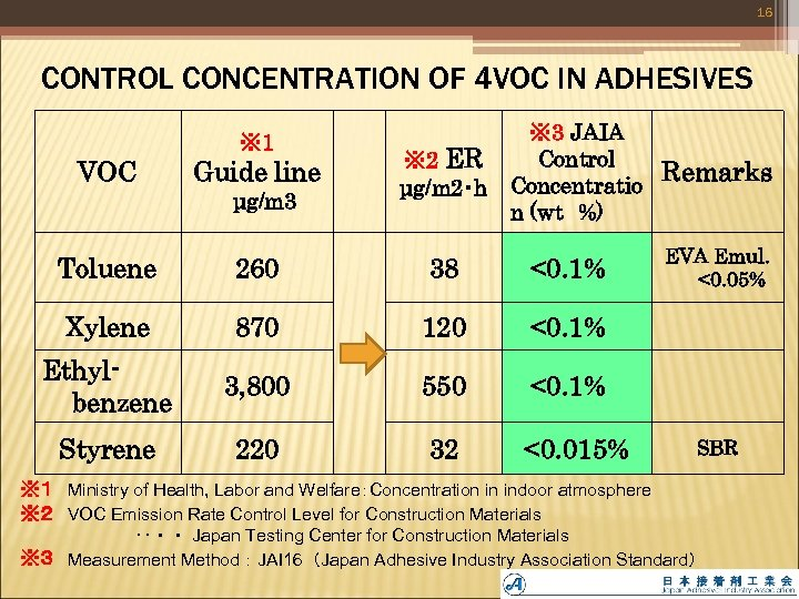 16 CONTROL CONCENTRATION OF 4 VOC IN ADHESIVES ※ 1 VOC Guide line μg/m