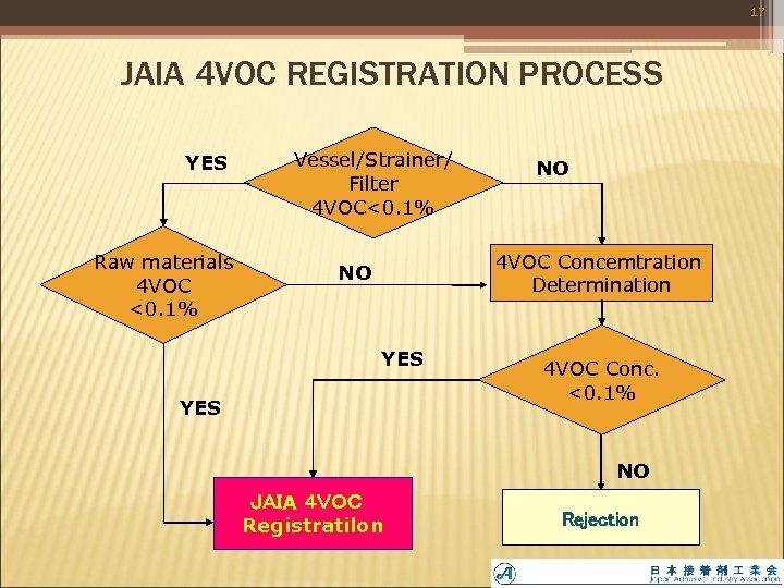 17 JAIA 4 VOC REGISTRATION PROCESS YES Raw materials 4 VOC <0. 1% Vessel/Strainer/