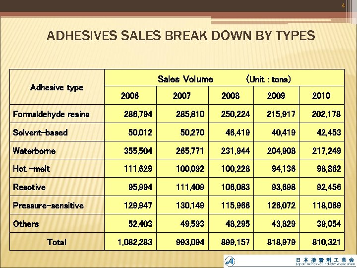 4 ADHESIVES SALES BREAK DOWN BY TYPES Adhesive type Formaldehyde resins Sales Volume     (Unit :