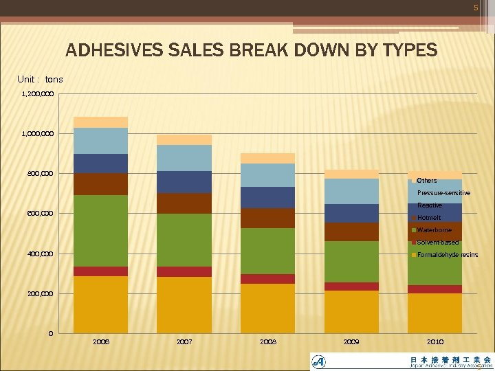 5 ADHESIVES SALES BREAK DOWN BY TYPES Unit : tons 1, 200, 000 1,