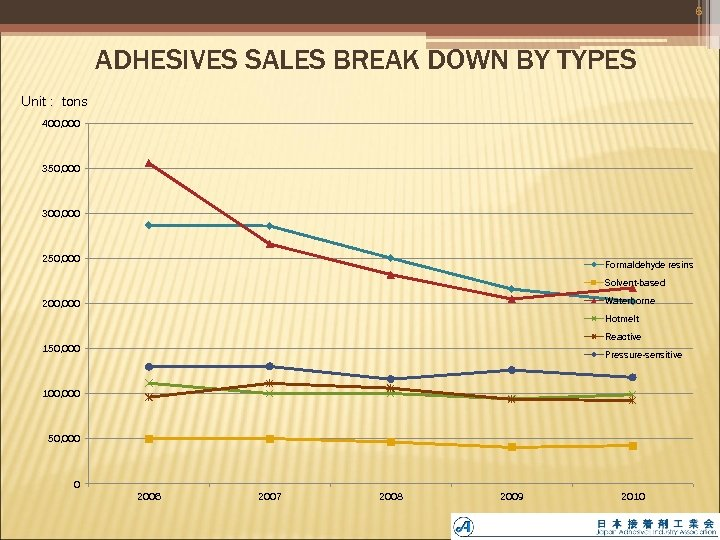 6 ADHESIVES SALES BREAK DOWN BY TYPES Unit : tons 400, 000 350, 000