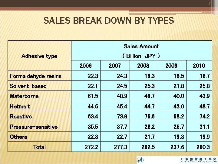7 SALES BREAK DOWN BY TYPES Sales Amount ( Billion JPY ) Adhesive type