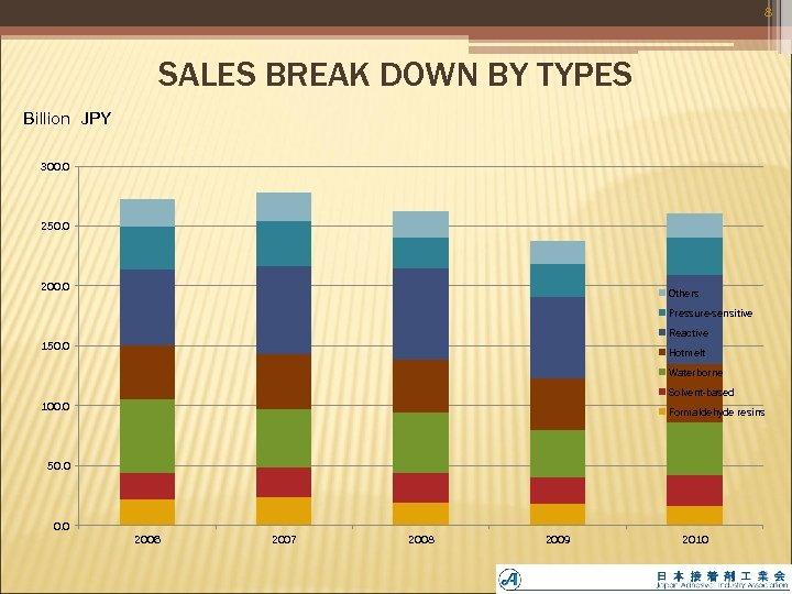 8 SALES BREAK DOWN BY TYPES Billion JPY 300. 0 250. 0 200. 0