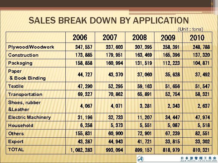 9 SALES BREAK DOWN BY APPLICATION (Unit : tons) 2006 2007 2008 2009 2010