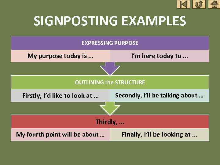 SIGNPOSTING EXAMPLES EXPRESSING PURPOSE My purpose today is … I'm here today to …