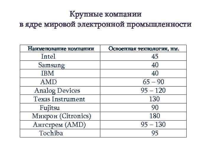 Крупные компании в ядре мировой электронной промышленности Наименование компании Intel Samsung IBM AMD Analog
