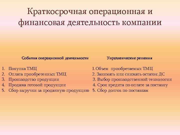 Краткосрочная операционная и финансовая деятельность компании События операционной деятельности 1. 2. 3. 4. 5.