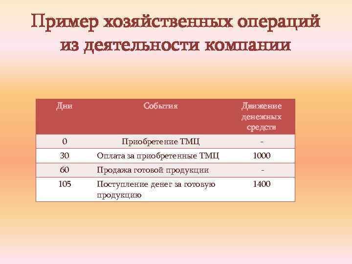 Пример хозяйственных операций из деятельности компании Дни События Движение денежных средств 0 Приобретение ТМЦ