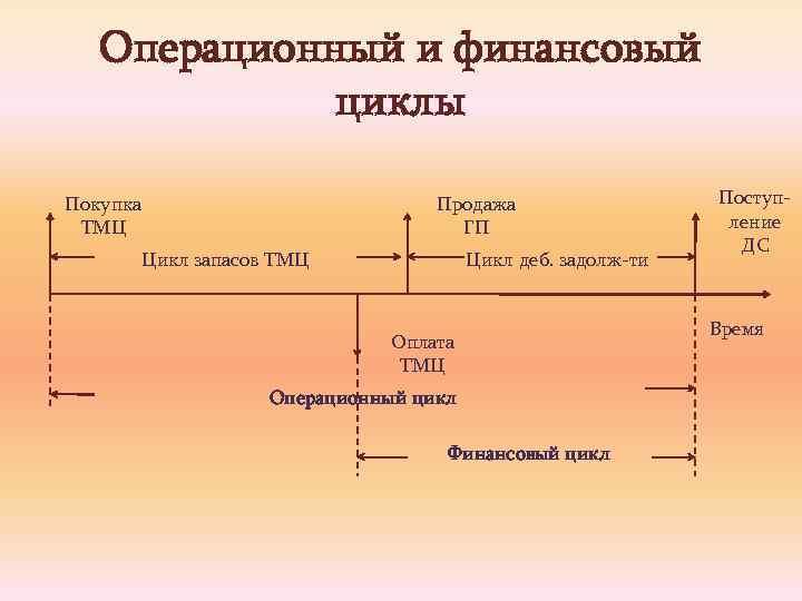 Операционный и финансовый циклы Покупка ТМЦ Продажа ГП Цикл запасов ТМЦ Цикл деб. задолж-ти