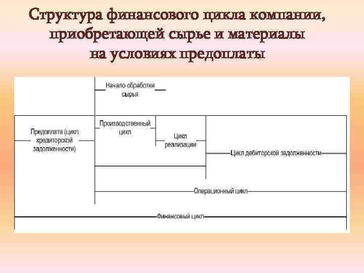 Структура финансового цикла компании, приобретающей сырье и материалы на условиях предоплаты