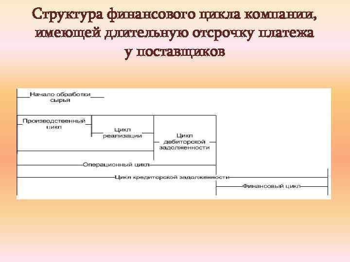 Структура финансового цикла компании, имеющей длительную отсрочку платежа у поставщиков