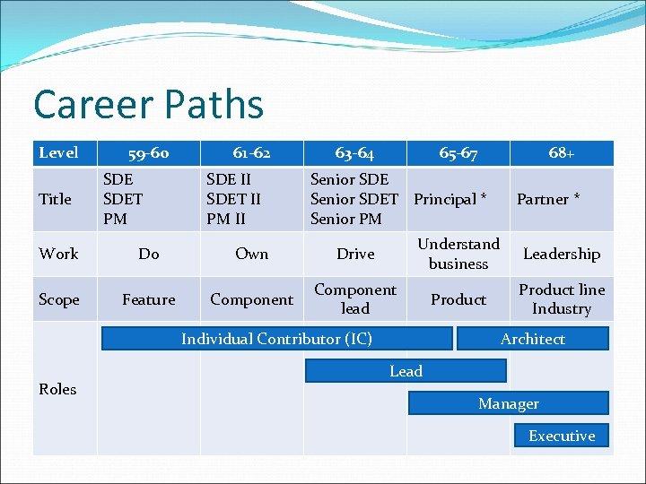 Career Paths Level Title 59 -60 SDET PM 61 -62 SDE II SDET II