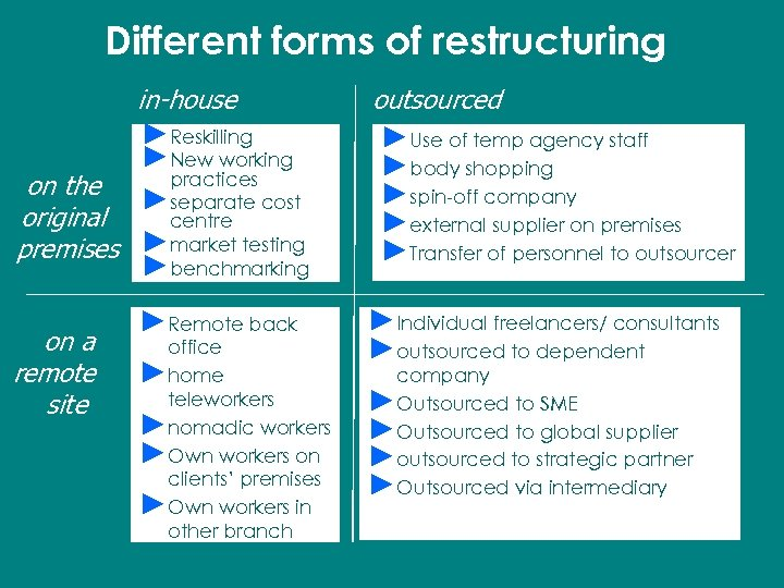 Different forms of restructuring in-house ►Reskilling ►New working practices on the ►separate cost original