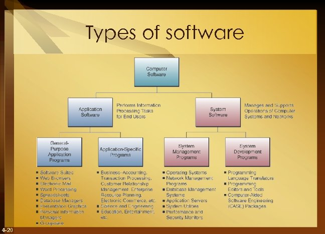 Types of software 4 -20