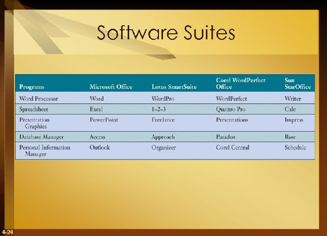 Software Suites 4 -24