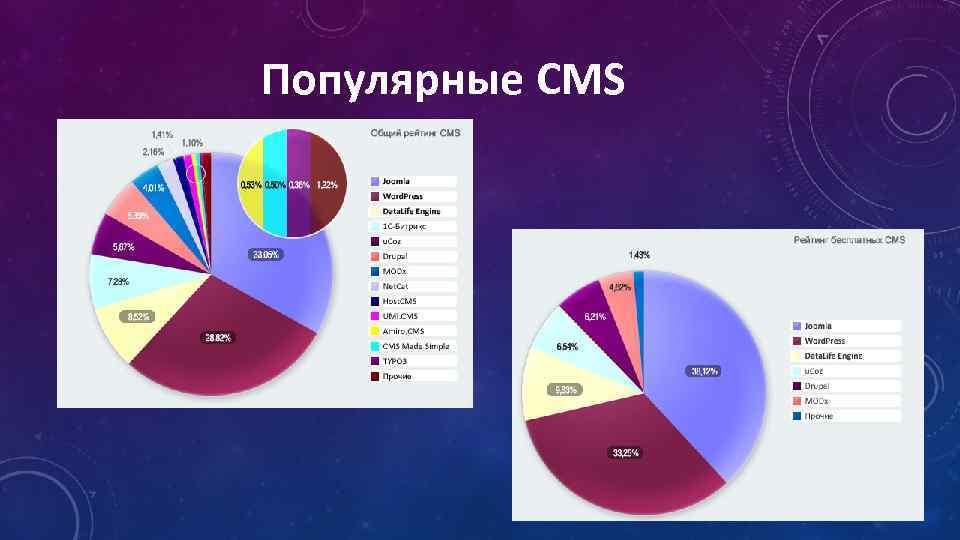 Популярные CMS