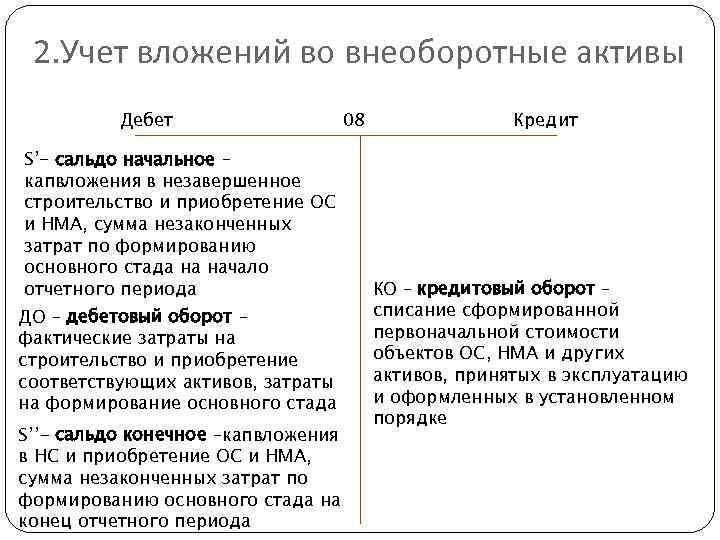 учет вложений во внешнеторговые активы шпаргалка