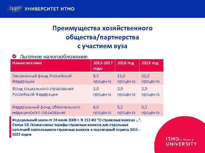 Преимущества хозяйственного общества/партнерства с участием вуза Льготное налогообложение Наименование 2012 -2017 2018 годы 2019