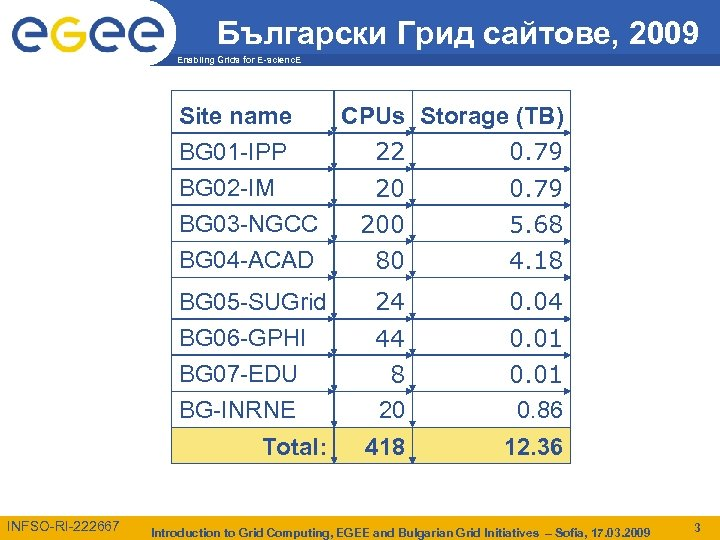 Български Грид сайтове, 2009 Enabling Grids for E-scienc. E Site name CPUs Storage (TB)