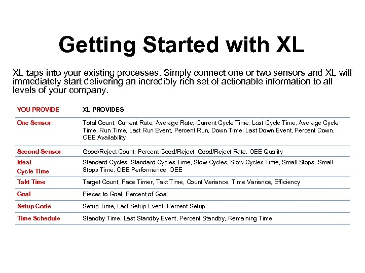 Getting Started with XL XL taps into your existing processes. Simply connect one or