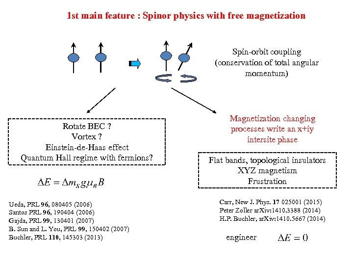 1 st main feature : Spinor physics with free magnetization Spin-orbit coupling (conservation of