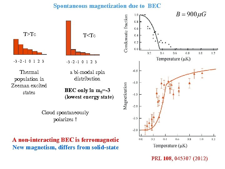 Spontaneous magnetization due to BEC T>Tc T<Tc -3 -2 -1 0 1 2 3