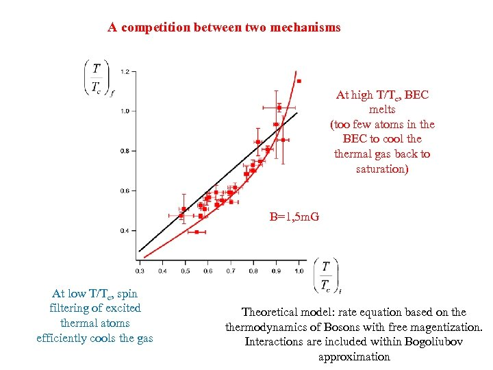 A competition between two mechanisms At high T/Tc, BEC melts (too few atoms in