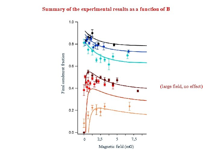 Final condensat fraction Summary of the experimental results as a function of B (large