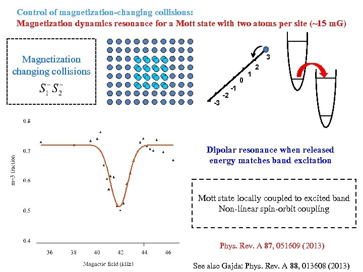 Control of magnetization-changing collisions: Magnetization dynamics resonance for a Mott state with two atoms