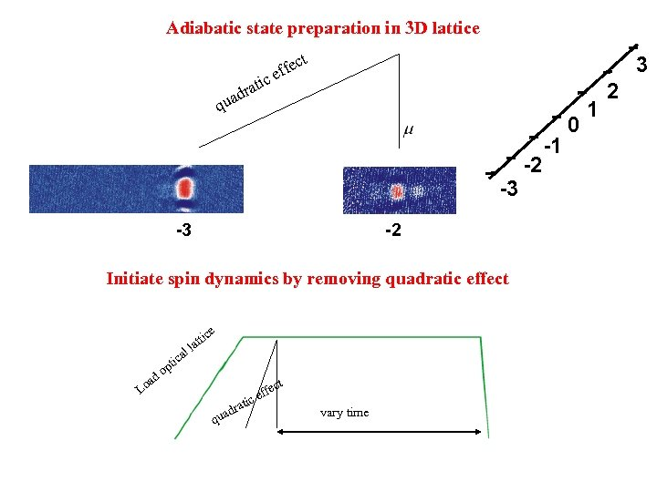 Adiabatic state preparation in 3 D lattice t ic t dra a 3 ec