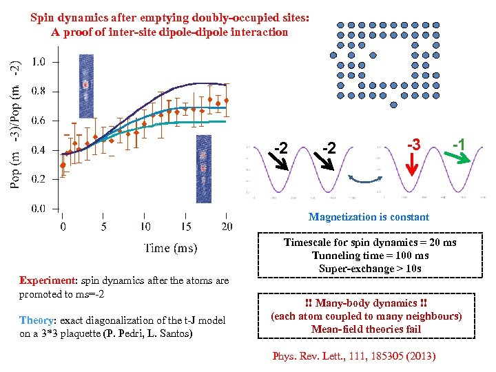 Spin dynamics after emptying doubly-occupied sites: A proof of inter-site dipole-dipole interaction -2 -2