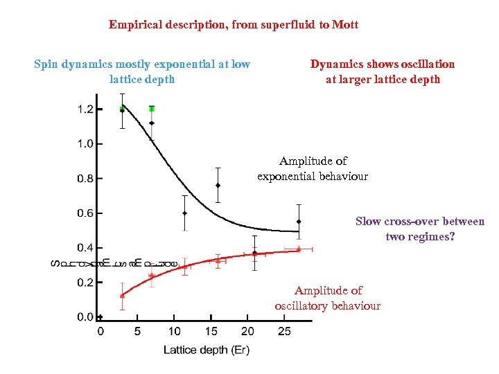 Empirical description, from superfluid to Mott Spin dynamics mostly exponential at low lattice depth