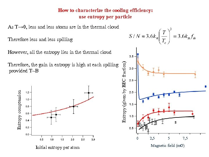 How to characterize the cooling efficiency: use entropy per particle As T→ 0, less