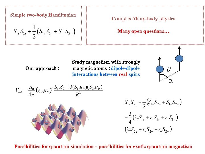 Simple two-body Hamiltonian Complex Many-body physics Many open questions… Our approach : Study magnetism
