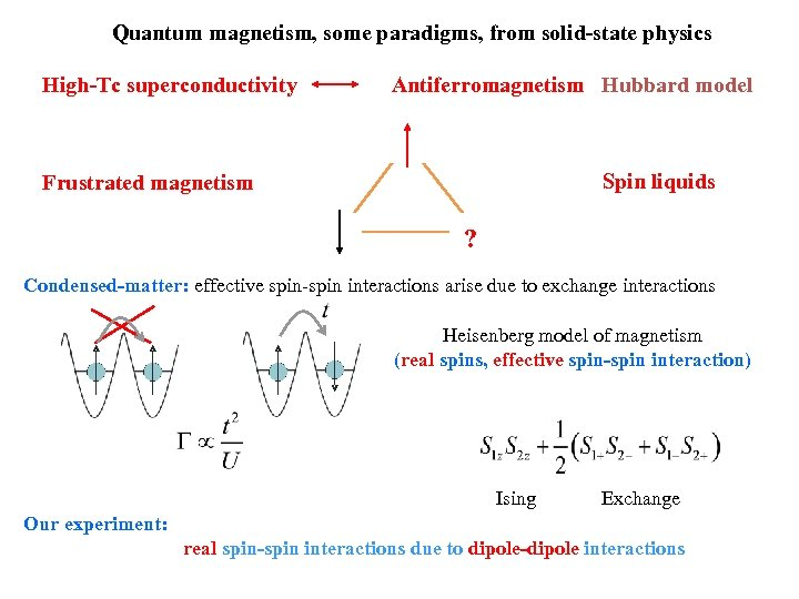 Quantum magnetism, some paradigms, from solid-state physics High-Tc superconductivity Antiferromagnetism Hubbard model Spin liquids