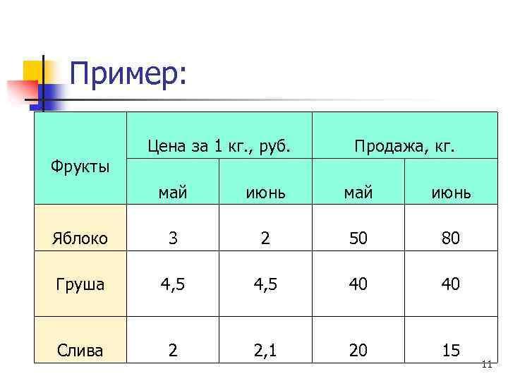 Пример: Фрукты Цена за 1 кг. , руб. Продажа, кг. май июнь Яблоко 3