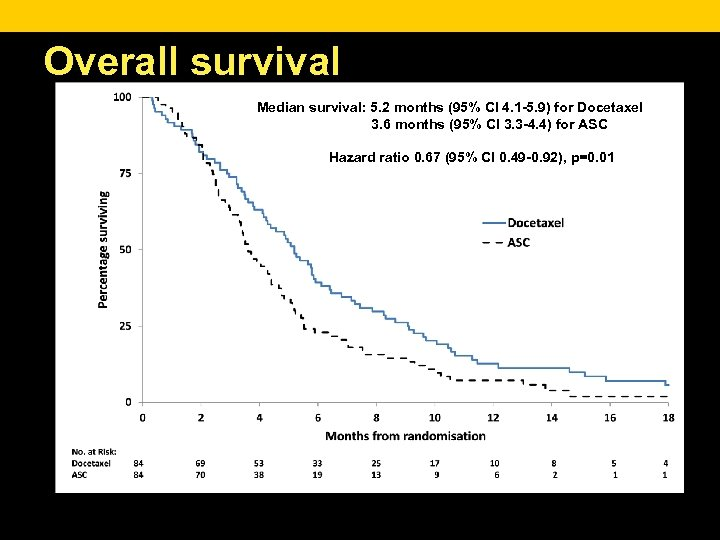 Overall survival Median survival: 5. 2 months (95% CI 4. 1 -5. 9) for