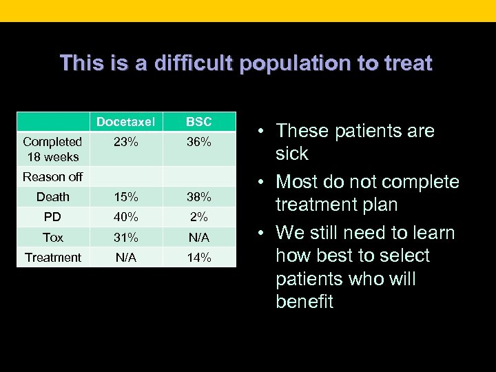 This is a difficult population to treat Docetaxel BSC 23% 36% Death 15% 38%