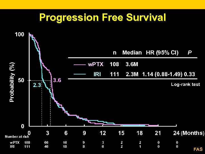 Progression Free Survival n Median HR (95% CI) Probability (%) w. PTX 2. 3