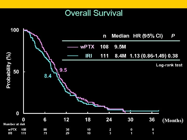 Overall Survival n Median HR (95% CI) P 108 9. 5 M IRI Probability