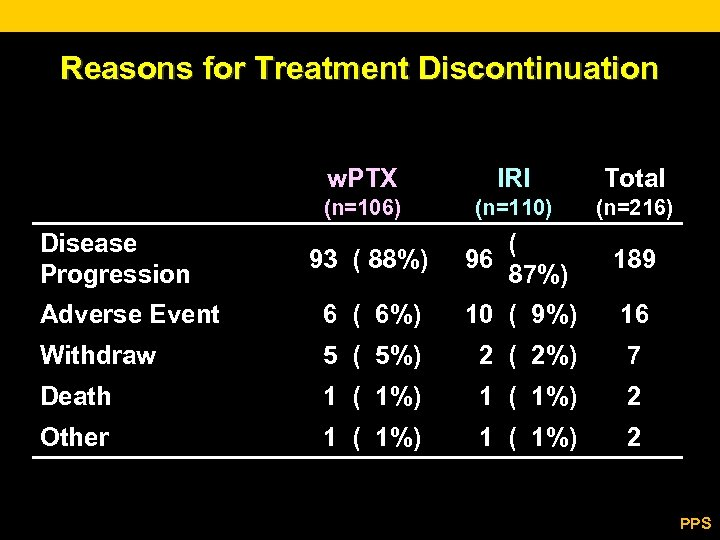 Reasons for Treatment Discontinuation w. PTX Total (n=106) Disease Progression IRI (n=110) (n=216) 93